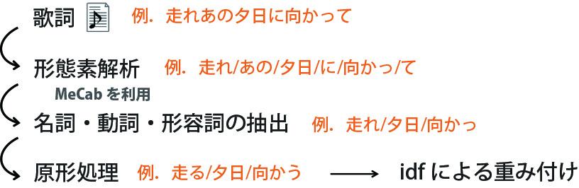 p21_jizensyori