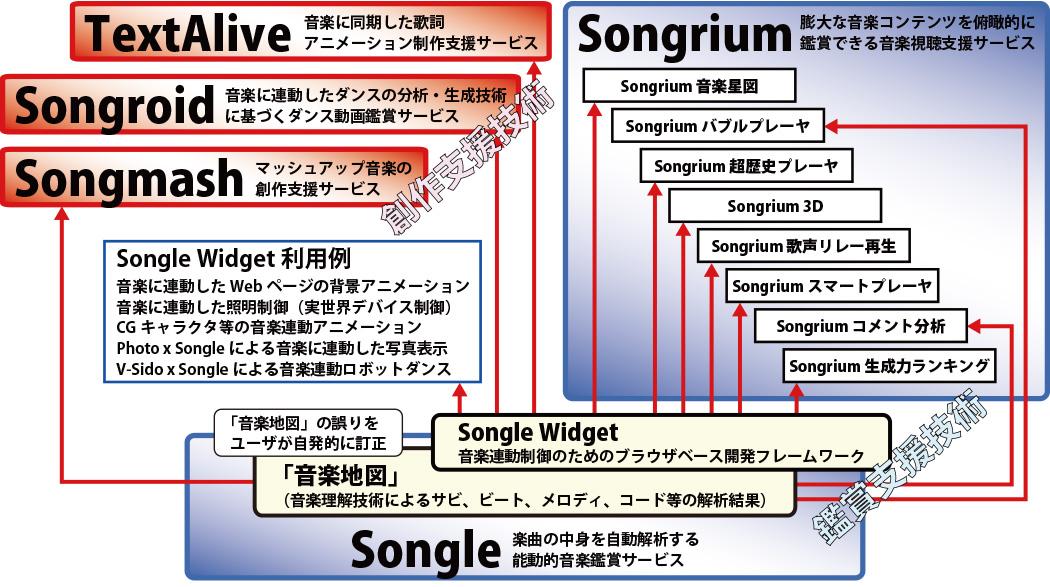 p12_songle1