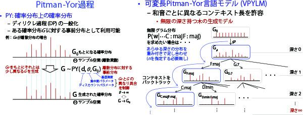 p18_VPYLM