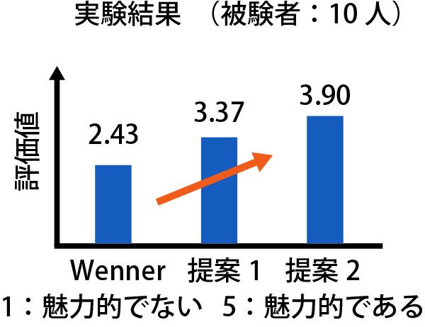 p23_jikken_graph